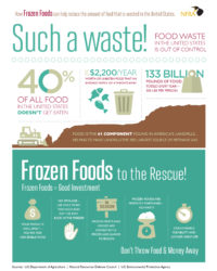 2017 Food Waste Infographic
