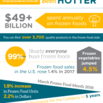 2018 Frozen Food Infographic