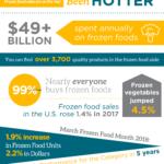2018 Frozen Food Infographic