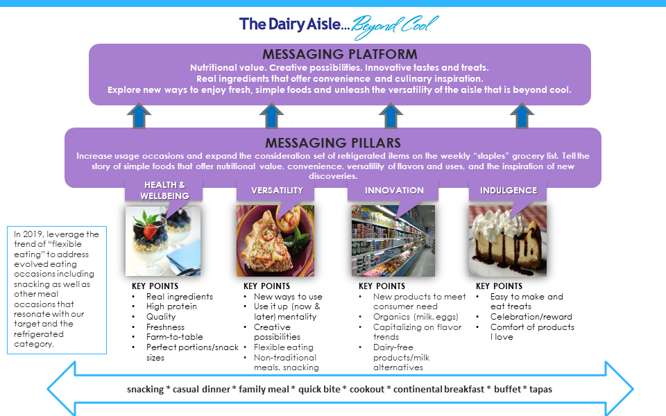 2019 Refrigerated PR Messaging Platform and Pillar