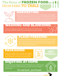 Farm to Table Infographic
